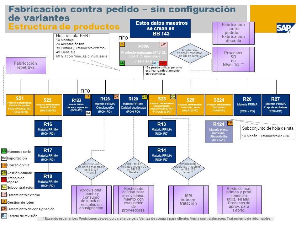 Fabricación contra pedido – sin configuración de variantes Estructura de productos F226 Producto elaborado, MTS-DI, Lote FIFO, núm. serie (FERT-PD) S2