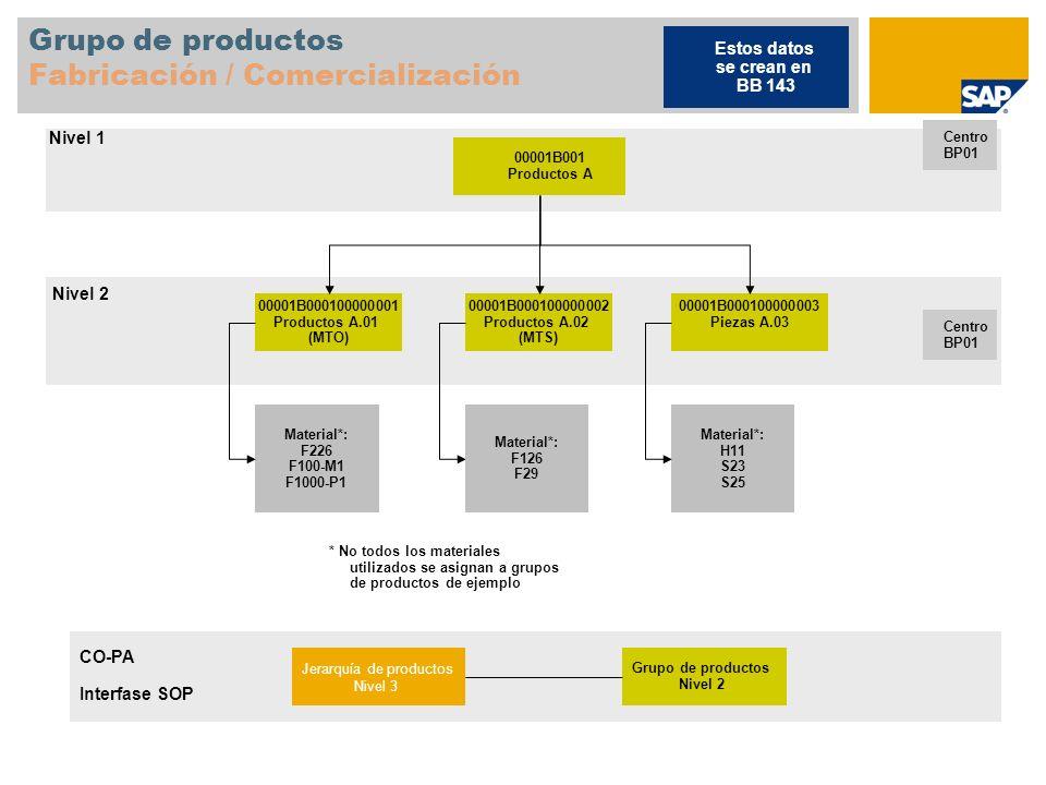 Grupo de productos Fabricación / Comercialización 00001B001 Productos A Centro BP01 00001B000100000001 Productos A.01 (MTO) 00001B000100000002 Product