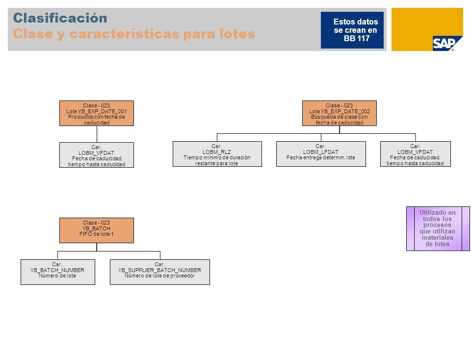 Clasificación Clase y características para lotes Clase - 023 Lote YB_EXP_DATE_001 Productos con fecha de caducidad Car. LOBM_VFDAT Fecha de caducidad,