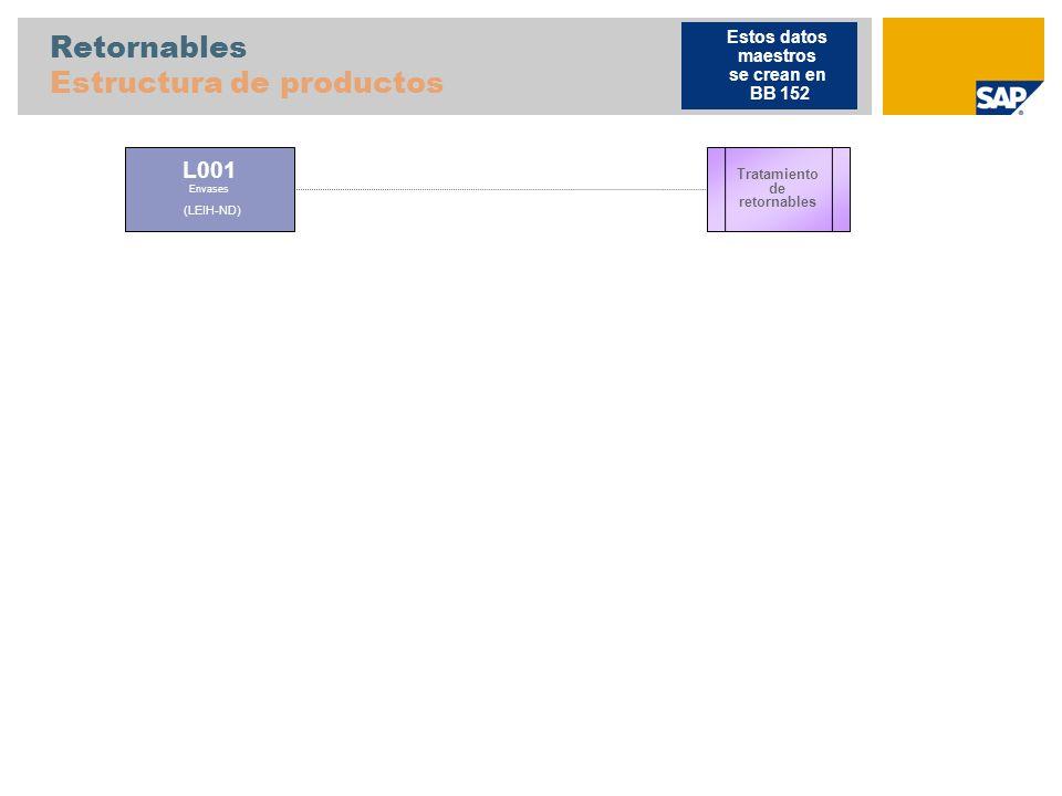 Fabricación contra pedido con configuración de variantes Estructura de productos F100 Producto elaborado MTO VC Configurable (KMAT-PD) Tipo de posición K Componente de clase 1 Componente de clase 2 S25 Producto semielaborado, Fabricación repetitiva (HALB-20-PD) R20 Materia prima (ROH-PD) S21 Producto semielaborado, Fabricación repetitiva Inicial (HALB-20 PD) (HALB-PD) R28 Materia prima, Papel de embalaje (ROH-PD) R27 Materia prima, Caja de embalaje (ROH-PD) F1000-M1: metal con embalaje termorretractilado normal F1000-P1: plástico con embalaje termorretractilado normal F1000-G1: envoltura dorada con embalaje termorretractilado normal F1000-G2: envoltura dorada con embalaje especial CF Clase: YB_CL_TYPE_COMP_1 (S2201, S2202, S2203) Clase: YB_CL_TYPE_COMP_2 (S2301, S2302, S2303) Dependencias VC: YB_PACKAGING_1 = NORMAL Dependencias VC: YB_PACKAGING_2 = ESPECIAL MTO con configuració n de variante Fabrica- ción repetitiva Estos datos se crean en BB 143 y 147 CF Configurable SC Subcontratación S2201 Producto semielaborado Conjunto ficticio,Plástico (HALB-50-PD) R1801 Materia PRIMA, plástico (ROH-PD) R1601 Materia PRIMA, plástico (ROH-PD) R1701 Materia PRIMA, plástico (ROH-PD) S2202 Producto semielaborado Conjunto ficticio, metal (HALB-50-PD) R1802 Materia PRIMA, metal (ROH-PD) R1602 Materia PRIMA, metal (ROH-PD) R1702 Materia PRIMA, metal (ROH-PD) S2203 Producto semielaborado Conjunto ficticio,dorado (HALB-50-PD) R1803 Materia PRIMA, dorado (ROH-PD) R1603 Materia PRIMA, dorado (ROH-PD) R1703 Materia PRIMA, dorado (ROH-PD) MM Subcontra- tación Ampliación de datos maestros en BB 149 Nivel 2 S2301 Producto semielaborado Conjunto ficticio,plástico (HALB-50-PD) R1401 Materia PRIMA, plástico (ROH-PD) R1301 Materia PRIMA, plástico (ROH-PD) SC S2302 Producto semielaborado Conjunto ficticio, metal (HALB-50-PD) R1402 Materia PRIMA, plástico (ROH-PD) R1302 Materia PRIMA, plástico (ROH-PD) SC S2303 Producto semielaborado Conjunto ficticio,dorado (HALB-50-PD) R1403 Materia PRIMA, dora