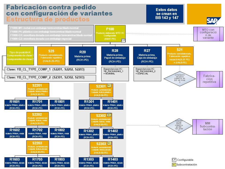 Fabricación contra pedido con configuración de variantes Estructura de productos F100 Producto elaborado MTO VC Configurable (KMAT-PD) Tipo de posició