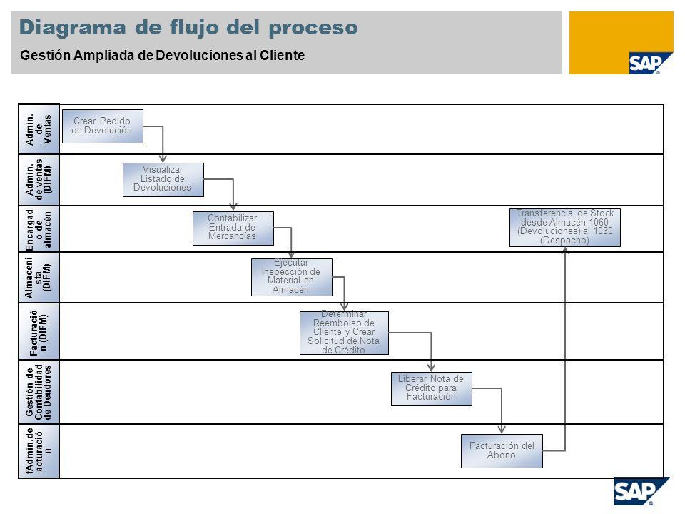 Diagrama de flujo del proceso Gestión Ampliada de Devoluciones al Cliente Encargad o de almacén Admin. de ventas (DIFM) fAdmin.de acturació n Facturac