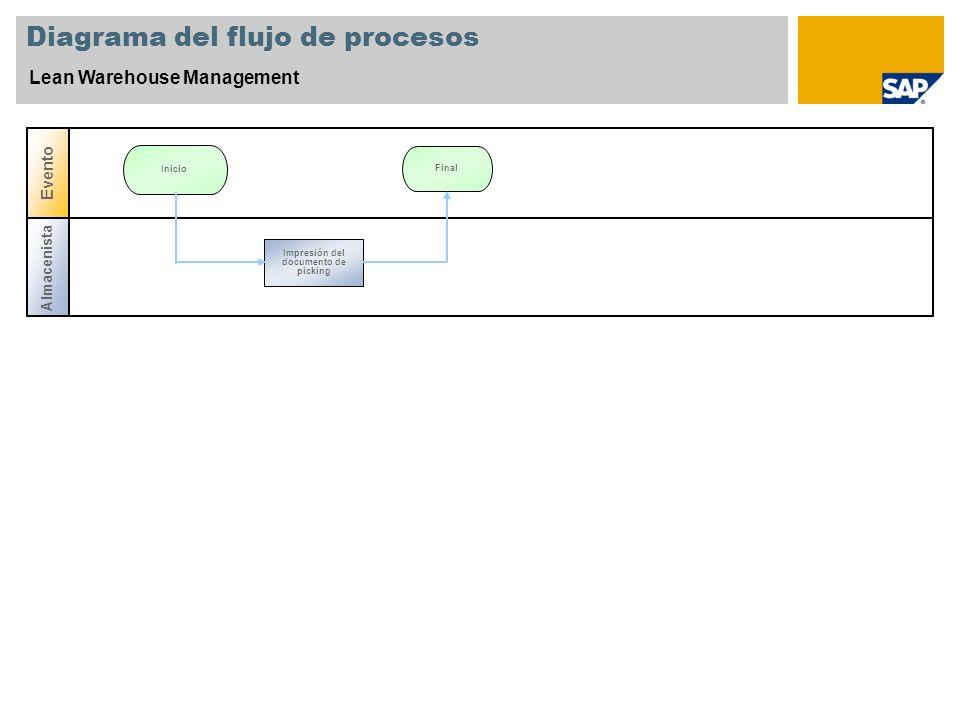 Diagrama del flujo de procesos Lean Warehouse Management Almacenista Evento Final Inicio Impresión del documento de picking