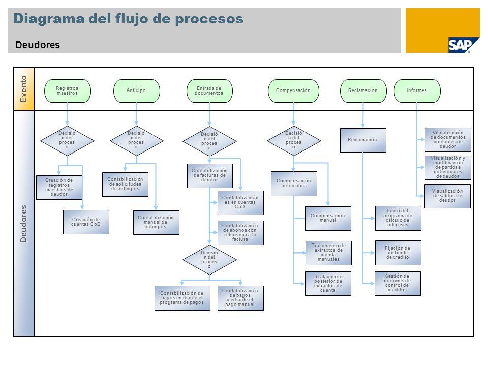 Diagrama del flujo de procesos Deudores Decisió n del proces o Registros maestros Anticipo Creación de cuentas CpD Decisió n del proces o Informes Cre