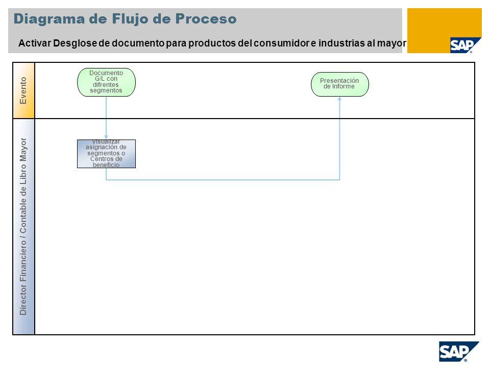 Diagrama de Flujo de Proceso Activar Desglose de documento para productos del consumidor e industrias al mayor Evento Documento G/L con difrentes segmentos Director Financiero / Contable de Libro Mayor Visualizar asignación de segmentos o Centros de beneficio Presentación de Informe