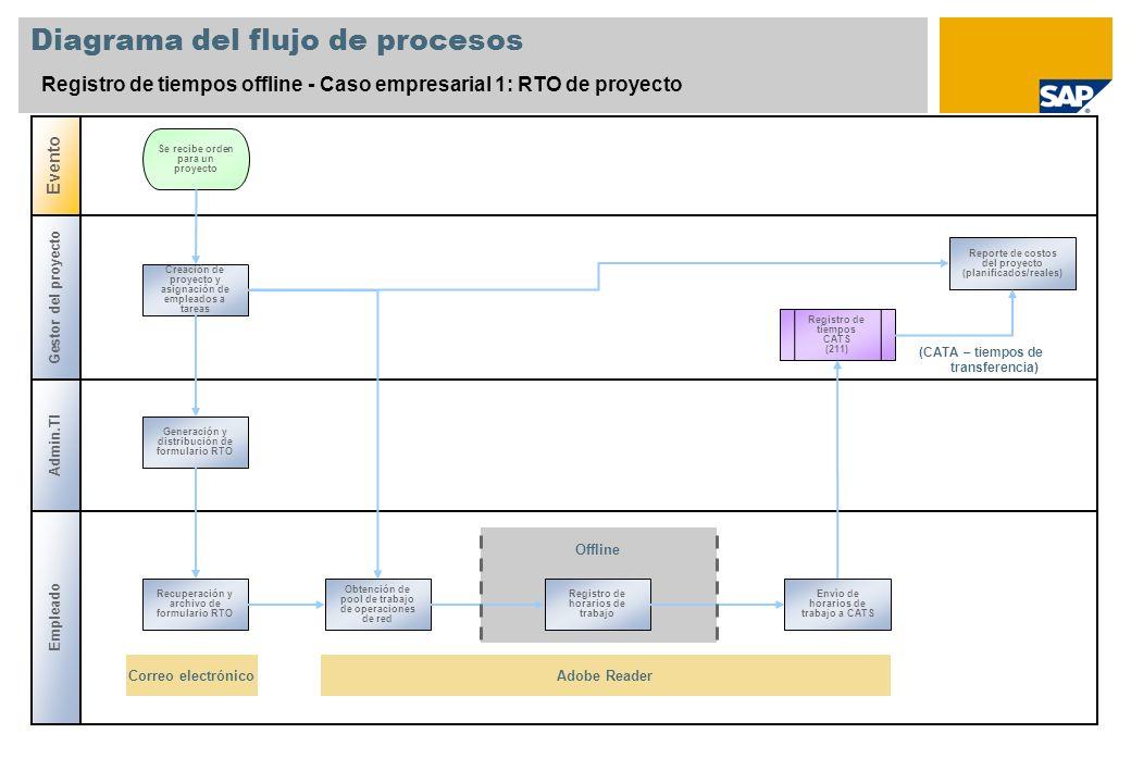 Diagrama del flujo de procesos Registro de tiempos offline - Caso empresarial 1: RTO de proyecto Gestor del proyecto Admin.TI Evento Se recibe orden p