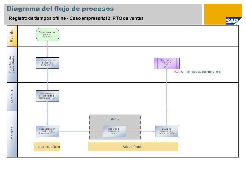 Diagrama del flujo de procesos Registro de tiempos offline - Caso empresarial 2: RTO de ventas Director de consultoría Admin.TI Evento Se recibe orden