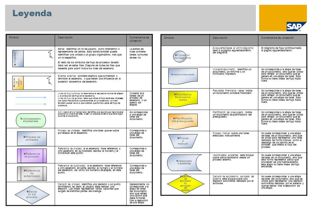 Apéndice Sociedad PA Sociedad CO Sociedad Centro Organización de ventas Canal de distribución Sector Clase de pedido de cliente Solicitante Material Modelo de proyecto (elemento PEP estándar y grafo estándar) Perfil de entrada de datos CATS Número de personal Datos maestros utilizados