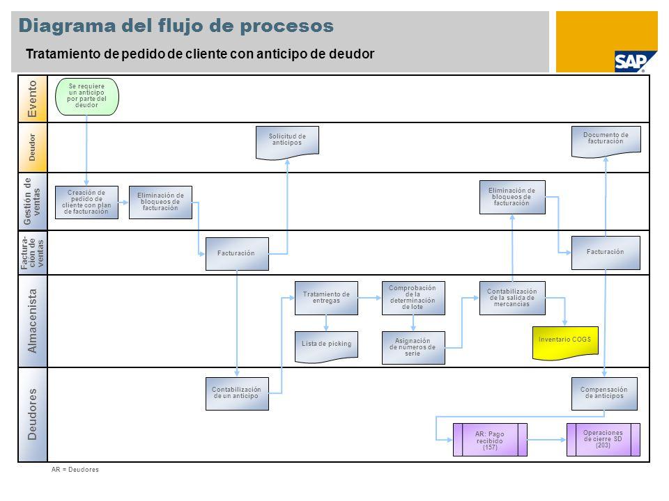 Diagrama del flujo de procesos Tratamiento de pedido de cliente con anticipo de deudor Gestión de ventas Almacenista Deudores Evento Creación de pedid