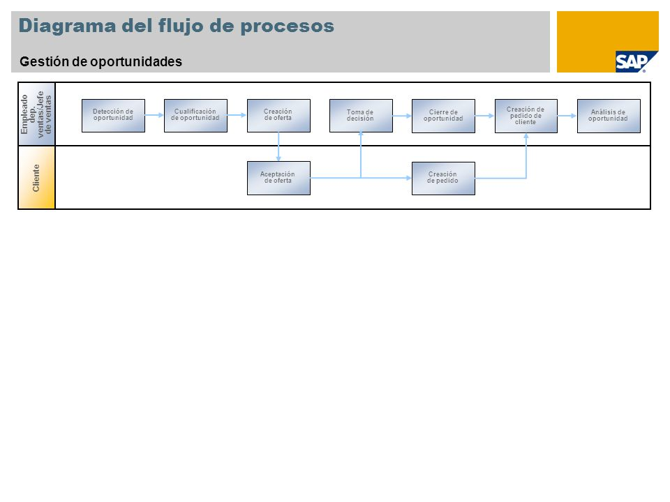 Diagrama del flujo de procesos Gestión de oportunidades Cliente Empleado dep. ventas/Jefe de ventas Detección de oportunidad Toma de decisión Cualific