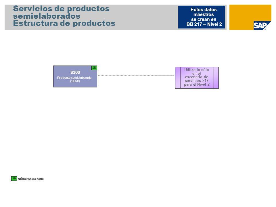 Servicios de productos semielaborados Estructura de productos S300 Producto semielaborado, (SEMI) Estos datos maestros se crean en BB 217 – Nivel 2 Ut