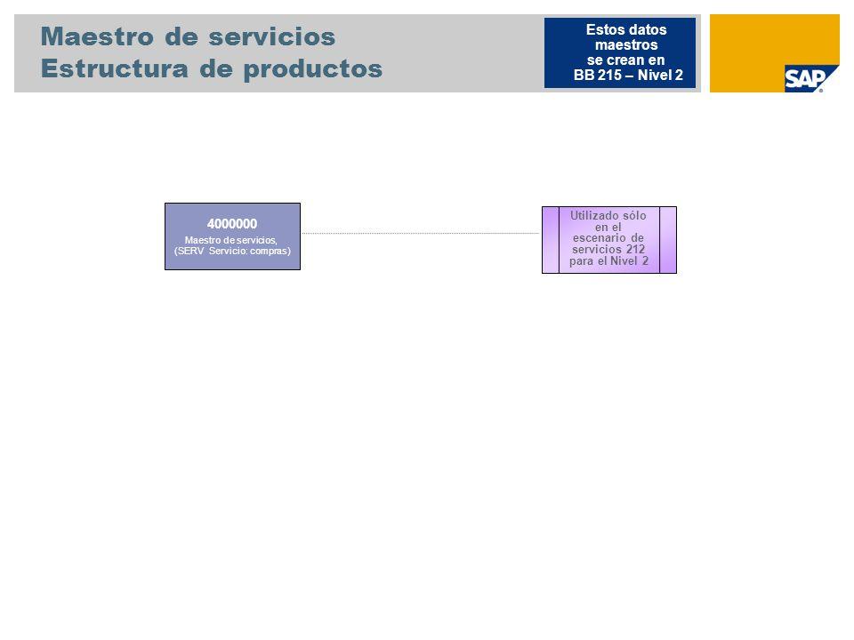 Maestro de servicios Estructura de productos 4000000 Maestro de servicios, (SERV Servicio: compras) Estos datos maestros se crean en BB 215 – Nivel 2