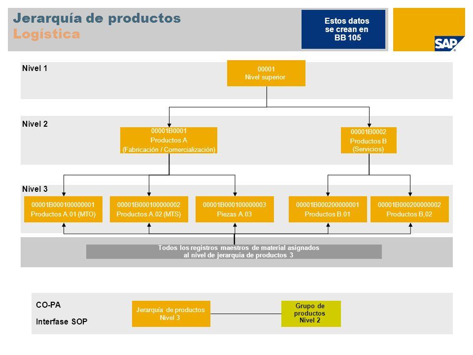Jerarquía de productos Logística 00001 Nivel superior 00001B0001 Productos A (Fabricación / Comercialización) 00001B0002 Productos B (Servicios) 00001