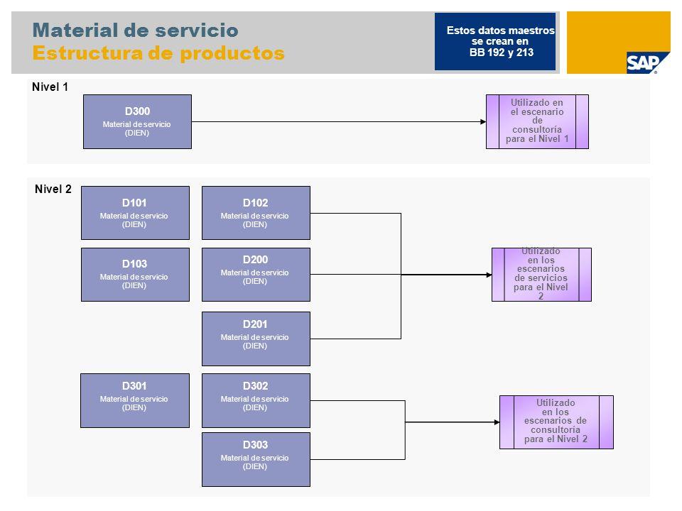Material de servicio Estructura de productos D300 Material de servicio (DIEN) D102 Material de servicio (DIEN) D103 Material de servicio (DIEN) D200 M