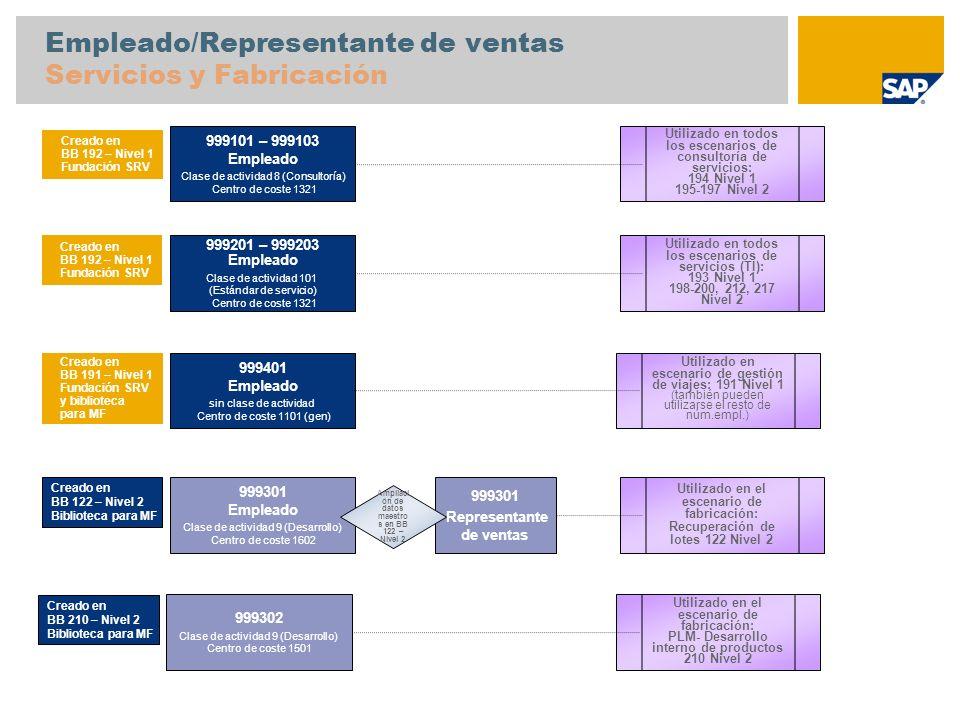Empleado/Representante de ventas Servicios y Fabricación 999101 – 999103 Empleado Clase de actividad 8 (Consultoría) Centro de coste 1321 Utilizado en