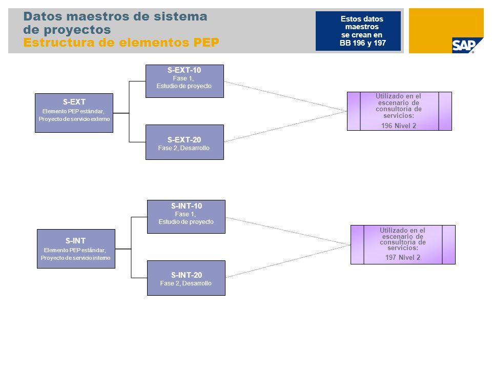 Datos maestros de sistema de proyectos Estructura de elementos PEP S-EXT Elemento PEP estándar, Proyecto de servicio externo Estos datos maestros se c
