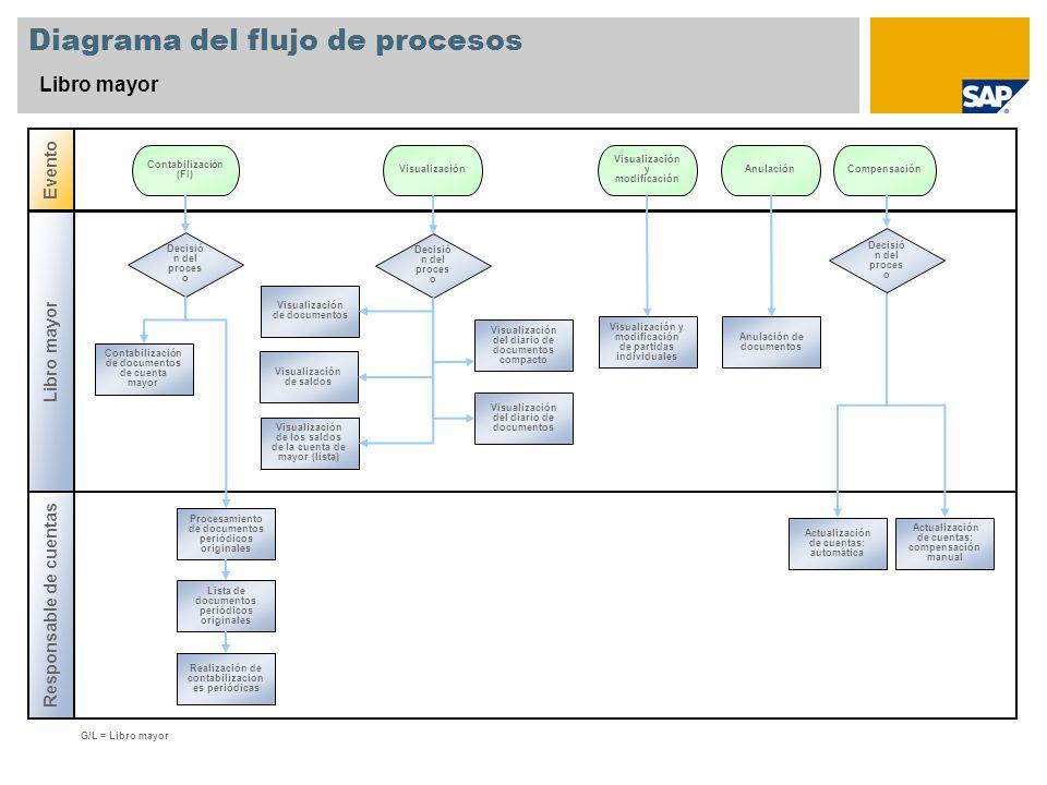 Diagrama del flujo de procesos Libro mayor Responsable de cuentas Evento G/L = Libro mayor Decisió n del proces o Contabilización (FI) AnulaciónVisual