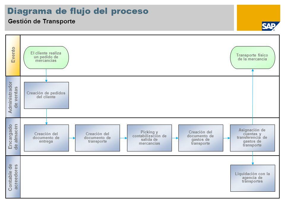 Diagrama de flujo del proceso Gestión de Transporte Evento Administrador de ventas Encargado de almacén Contable de acreedores El cliente realiza un p
