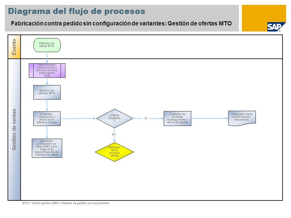 Diagrama del flujo de procesos Fabricación contra pedido sin configuración de variantes: Gestión de ofertas MTO Gestión de ventas Evento ¿Oferta acept