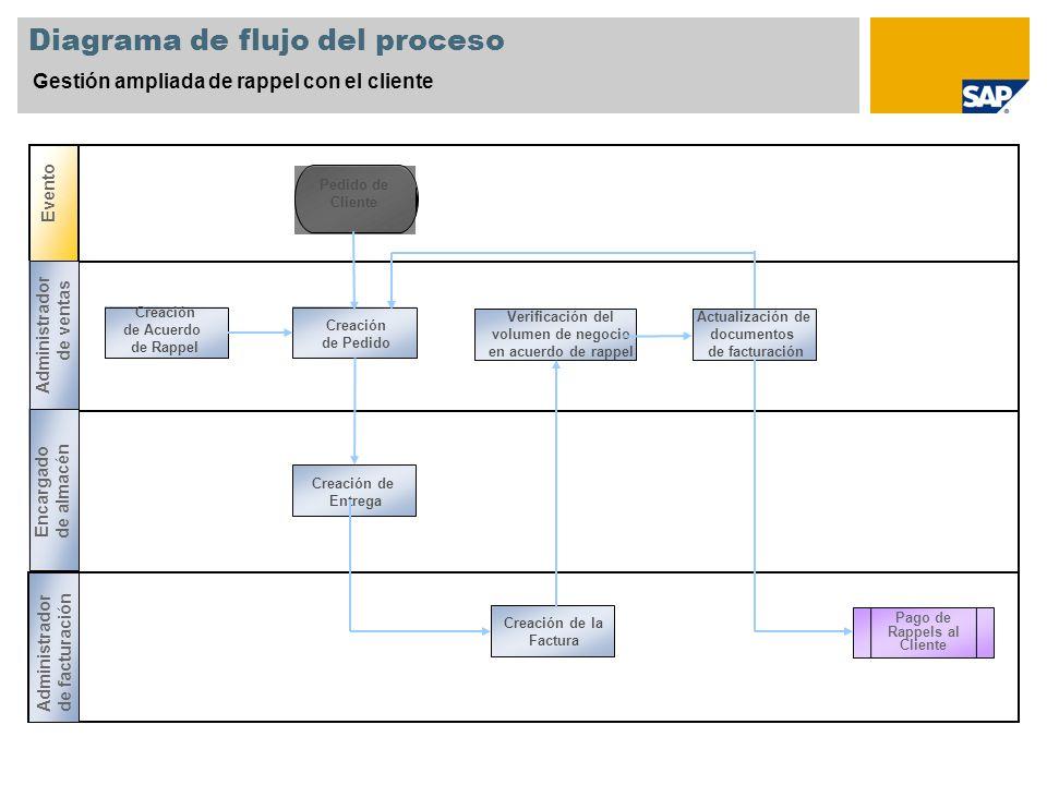 Diagrama de flujo del proceso Gestión ampliada de rappel con el cliente Evento Pedido de Cliente Creación de Pedido Creación de la Factura Actualizaci