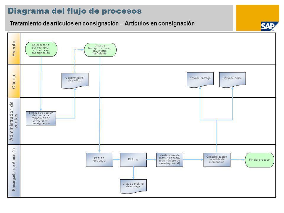 Diagrama del flujo de procesos Tratamiento de artículos en consignación – A rtículos en consignación Encargado de Almacén Es necesario para comprar ar