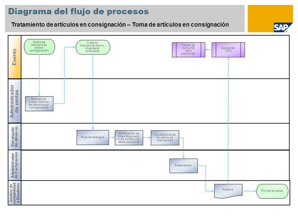Diagrama del flujo de procesos Tratamiento de artículos en consignación – Toma de artículos en consignación Encargado de almacén Salida de mercancías