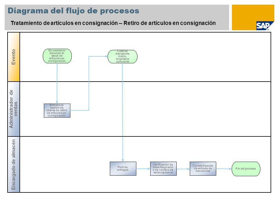 Diagrama del flujo de procesos Tratamiento de artículos en consignación – Retiro de artículos en consignación Es necesario devolver el stock de artícu
