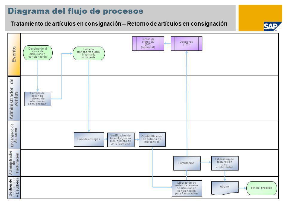Diagrama del flujo de procesos Tratamiento de artículos en consignación – Retorno de artículos en consignación Gestión de contabilidad e Deudores Enca