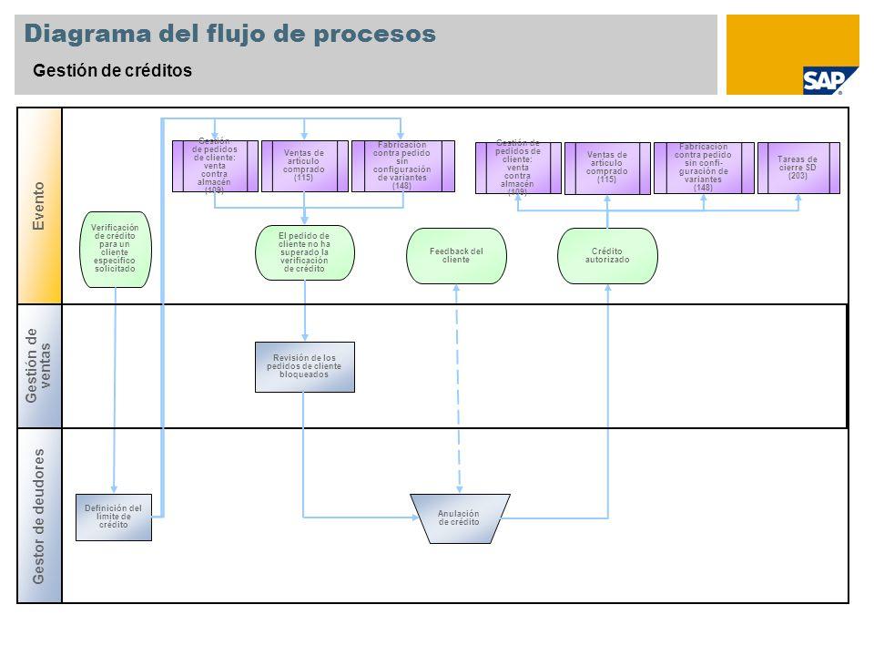 Diagrama del flujo de procesos Gestión de créditos Gestor de deudores Evento Revisión de los pedidos de cliente bloqueados El pedido de cliente no ha
