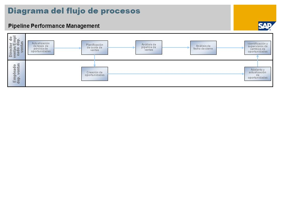 Diagrama del flujo de procesos Pipeline Performance Management Director de ventas/Empl eado dep. ventas Empleado dep. ventas Actualización de tasas de