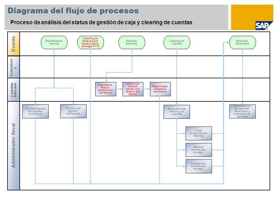 Evento Acreedore s Diagrama del flujo de procesos Proceso de análisis del status de gestión de caja y clearing de cuentas Administrador fiscal Planifi