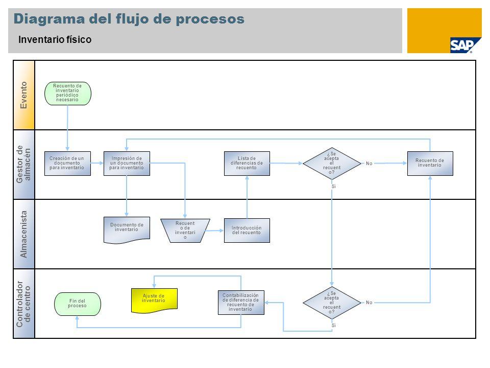 Diagrama del flujo de procesos Inventario físico Gestor de almacén Controlador de centro Evento Almacenista ¿Se acepta el recuent o? Creación de un do
