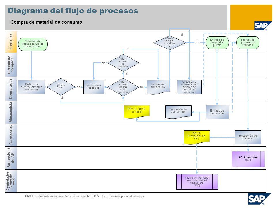 Diagrama del flujo de procesos Compra de material de consumo Director de compras Controlador (cierre de mes) Supervisor de AP Acreedores Evento GR/IR