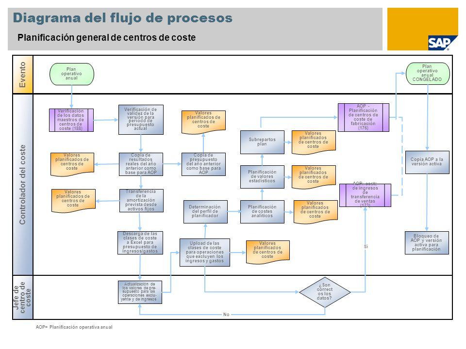 Diagrama del flujo de procesos Planificación general de centros de coste Jefe de centro de coste Evento Controlador del coste ¿Son correct os los dato