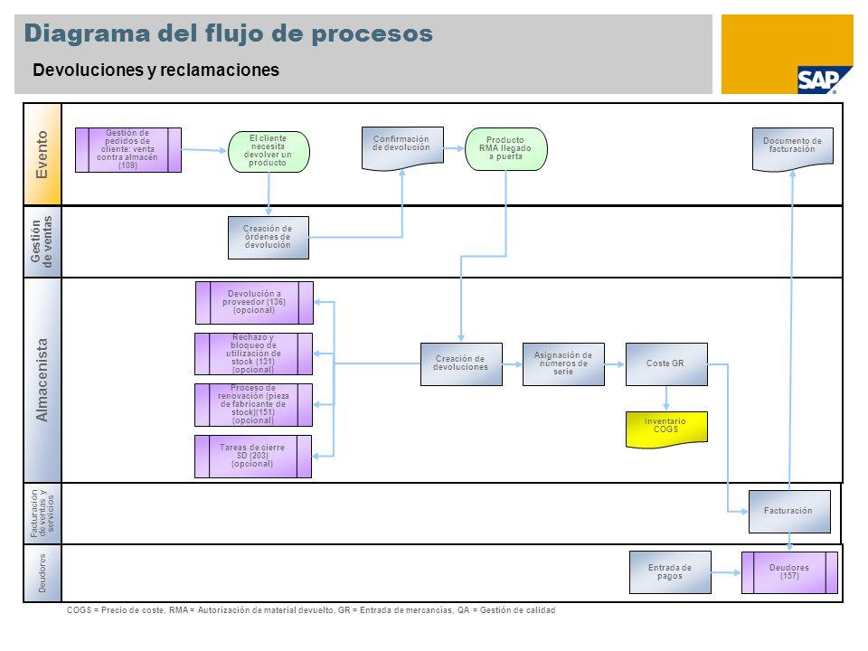 Gestión de ventas Almacenista Diagrama del flujo de procesos Devoluciones y reclamaciones Evento Deudores Producto RMA llegado a puerta Inventario COG