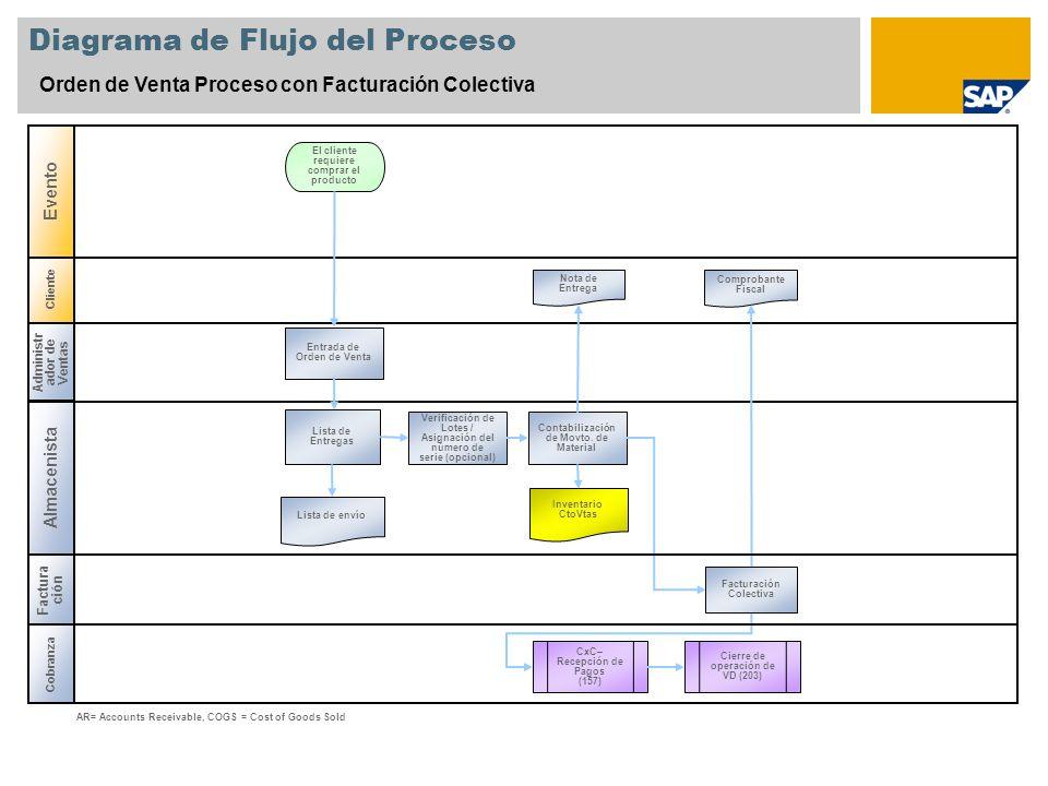 Cliente Diagrama de Flujo del Proceso Orden de Venta Proceso con Facturación Colectiva Administr ador de Ventas Almacenista Cobranza Evento Entrada de