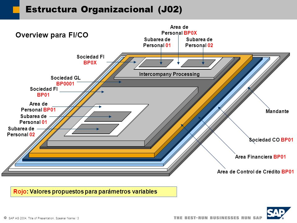SAP AG 2004, Title of Presentation, Speaker Name / 3 Estructura Organizacional (J02) Mandante Sociedad CO BP01 Sociedad FI BP01 Sociedad FI BP0X Overview para FI/CO Area de Control de Crédito BP01 Area Financiera BP01 Rojo: Valores propuestos para parámetros variables Sociedad GL BP0001 Area de Personal BP01 Subarea de Personal 02 Intercompany Processing Area de Personal BP0X Subarea de Personal 01 Subarea de Personal 02