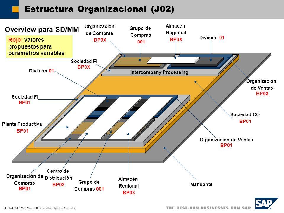 SAP AG 2004, Title of Presentation, Speaker Name / 4 Estructura Organizacional (J02) Overview para SD/MM Mandante Sociedad CO BP01 Sociedad FI BP01 In