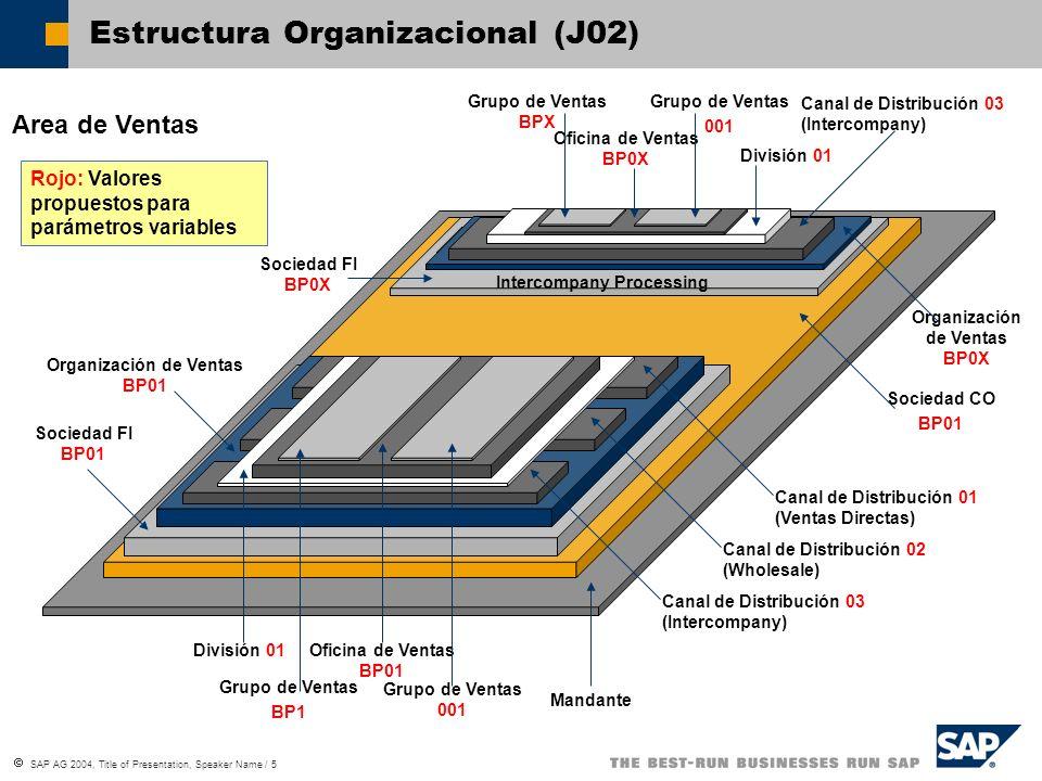 SAP AG 2004, Title of Presentation, Speaker Name / 5 Estructura Organizacional (J02) Area de Ventas Mandante Sociedad CO BP01 Sociedad FI BP01 Interco