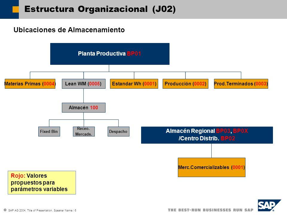 SAP AG 2004, Title of Presentation, Speaker Name / 6 Estructura Organizacional (J02) Ubicaciones de Almacenamiento Planta Productiva BP01 Materias Pri