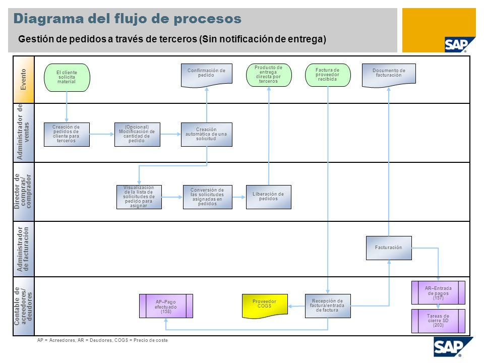 Diagrama del flujo de procesos Gestión de pedidos a través de terceros (Sin notificación de entrega) Administrador de ventas Director de compras/ comp