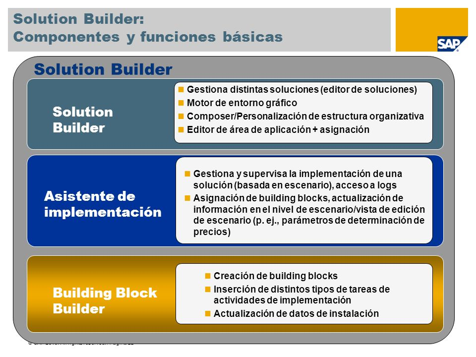 © SAP 2010. All rights reserved. / Página 22 Solution Builder Gestiona distintas soluciones (editor de soluciones) Motor de entorno gráfico Composer/P