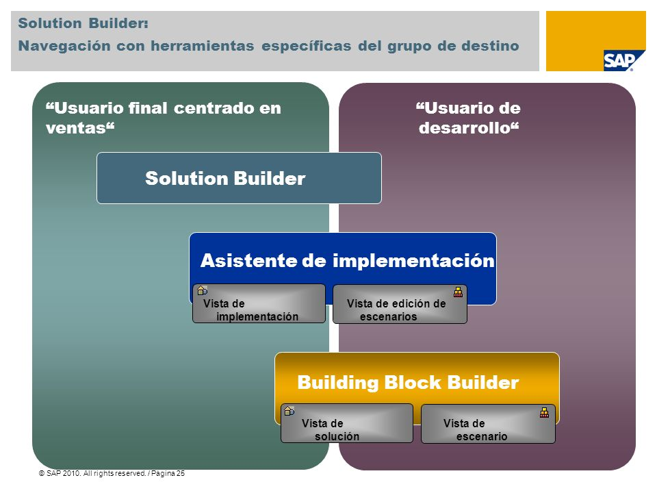 © SAP 2010. All rights reserved. / Página 25 Solution Builder: Navegación con herramientas específicas del grupo de destino Usuario final centrado en