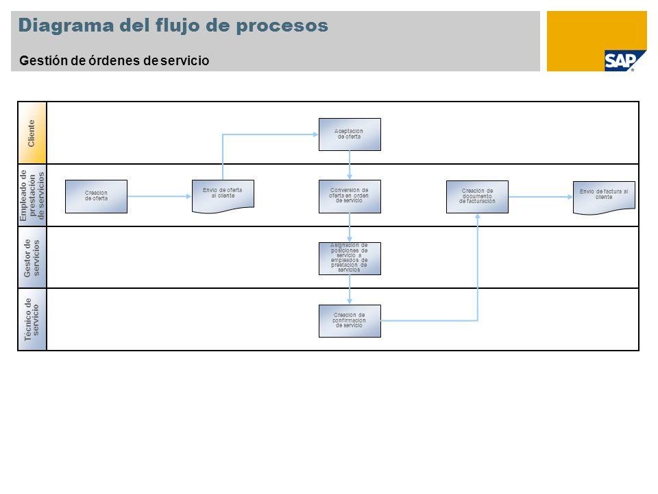 Diagrama del flujo de procesos Gestión de órdenes de servicio Gestor de servicios Empleado de prestación de servicios Creación de oferta Creación de d