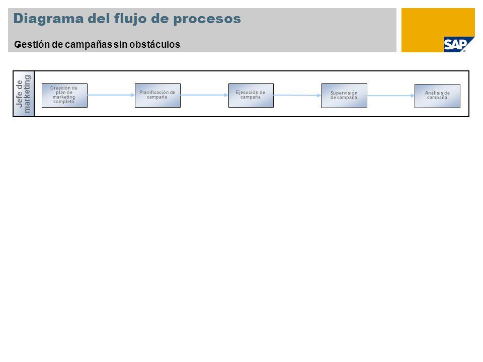 Diagrama del flujo de procesos Gestión de campañas sin obstáculos Jefe de marketing Creación de plan de marketing completo Supervisión de campaña Planificación de campaña Ejecución de campaña Análisis de campaña