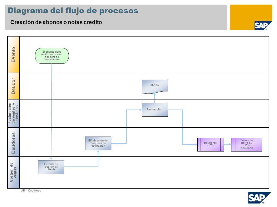 Diagrama del flujo de procesos Creación de abonos o notas credito Deudores Gestión de ventas Deudor Evento Entrada de pedido de cliente El cliente deb