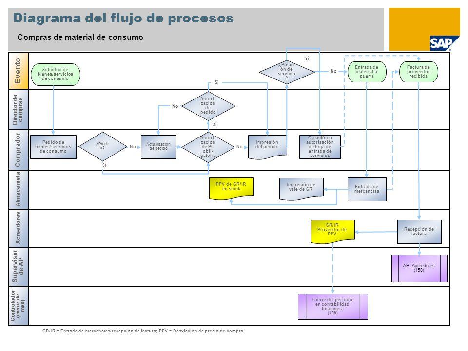 Diagrama del flujo de procesos Compras de material de consumo Director de compras Controlador (cierre de mes) Supervisor de AP Acreedores Evento GR/IR