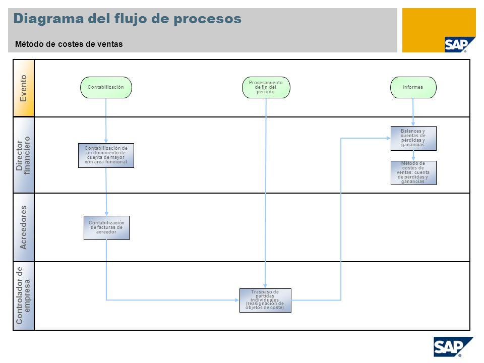 Diagrama del flujo de procesos Método de costes de ventas Evento Contabilización Controlador de empresa Director financiero Acreedores Informes Contab