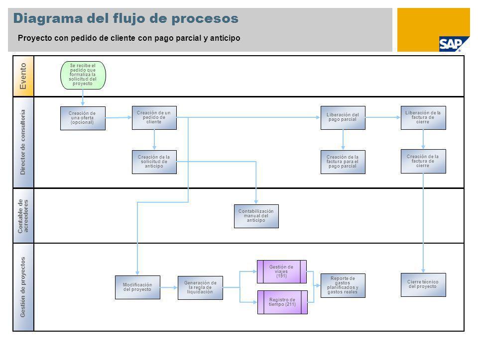 Director de consultoría Diagrama del flujo de procesos Proyecto con pedido de cliente con pago parcial y anticipo Contable de acreedores Gestión de pr