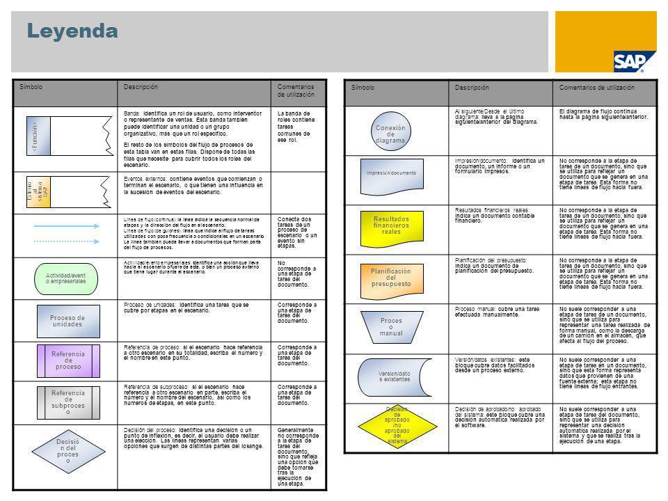 Apéndice Sociedad PA Sociedad CO Sociedad Centro Organización de ventas Canal de distribución Sector Clase de pedido Solicitante Material Modelo de proyecto (elemento PEP estándar y grafo estándar) Perfil de entrada de datos CATS Número de personal Datos maestros utilizados